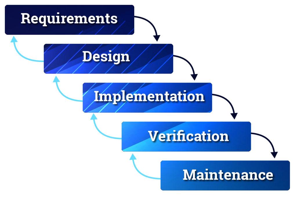 Figure 1: Waterfall model with feedback loops